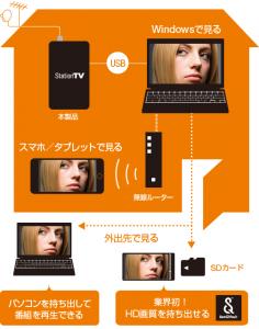 パソコン用テレビチューナー