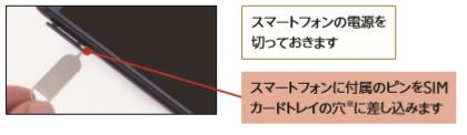 SIM Cardの取出しは、カードトレイの横にある小さな穴にピンを差込む